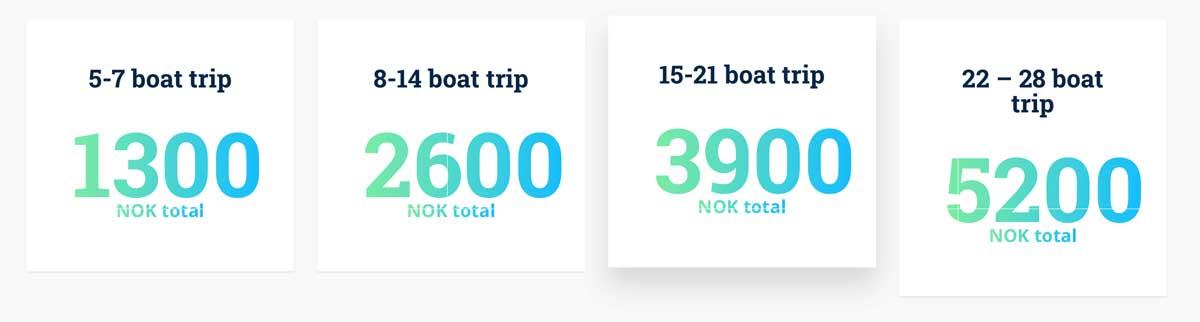 Båt leie priser